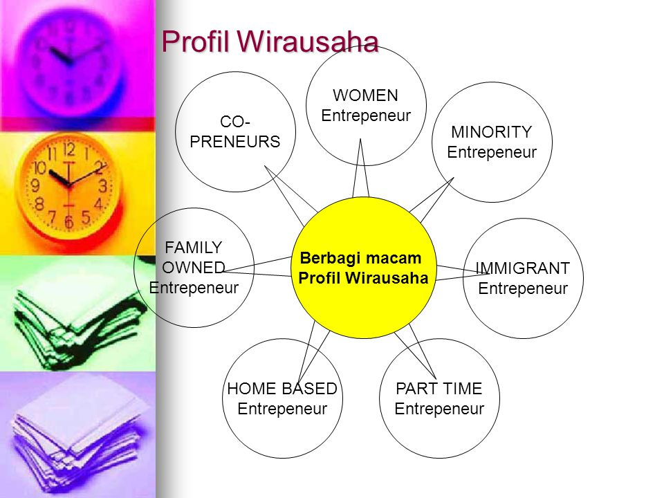 Profil Wirausaha WOMEN Entrepeneur CO- PRENEURS MINORITY Entrepeneur