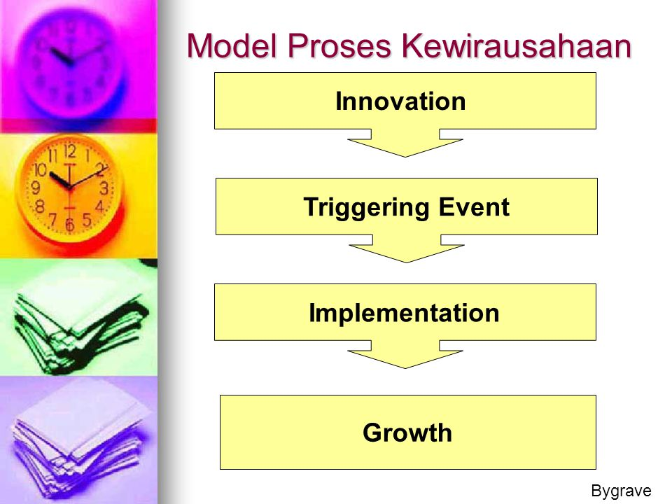 Model Proses Kewirausahaan
