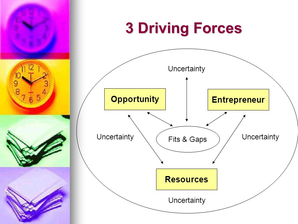 3 Driving Forces Opportunity Entrepreneur Resources Uncertainty