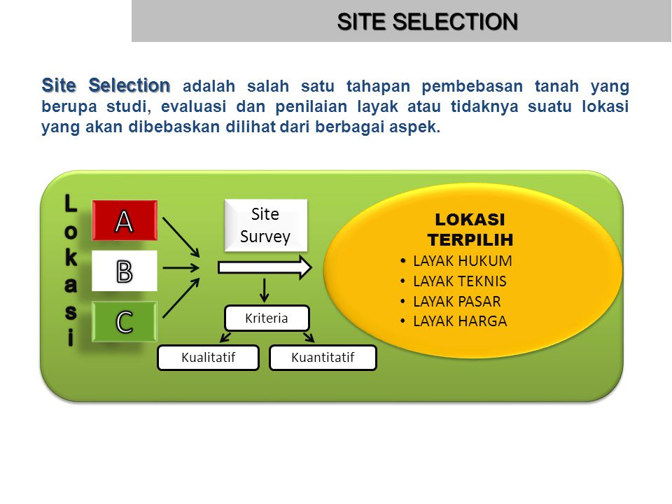 A B C SITE SELECTION Lok a s i