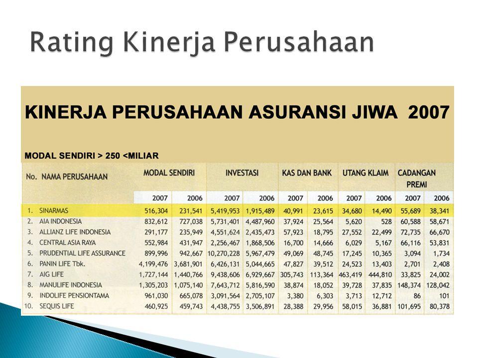 Rating Kinerja Perusahaan