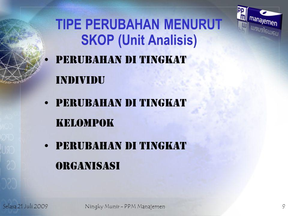 TIPE PERUBAHAN MENURUT SKOP (Unit Analisis)