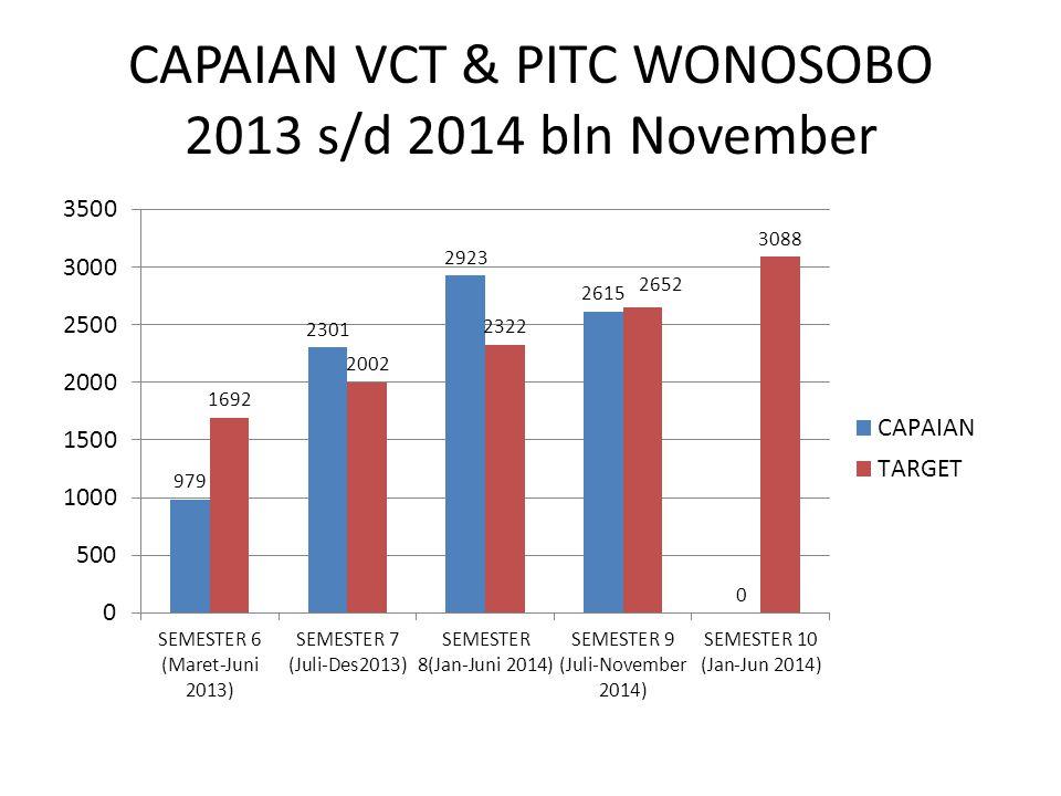 CAPAIAN VCT & PITC WONOSOBO 2013 s/d 2014 bln November