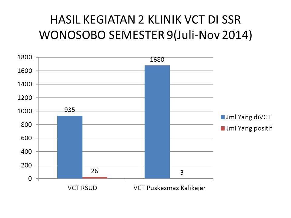 HASIL KEGIATAN 2 KLINIK VCT DI SSR WONOSOBO SEMESTER 9(Juli-Nov 2014)