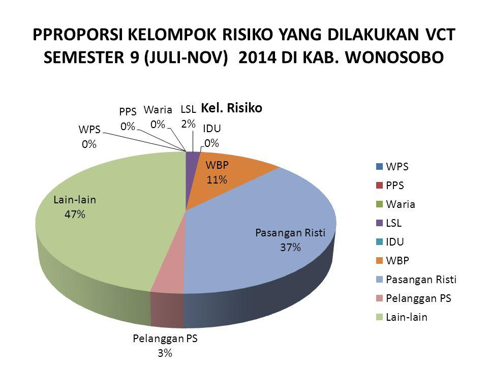 PPROPORSI KELOMPOK RISIKO YANG DILAKUKAN VCT SEMESTER 9 (JULI-NOV) 2014 DI KAB. WONOSOBO