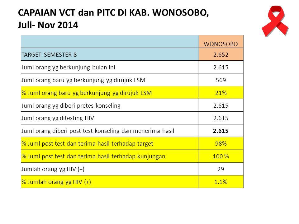 CAPAIAN VCT dan PITC DI KAB. WONOSOBO, Juli- Nov 2014