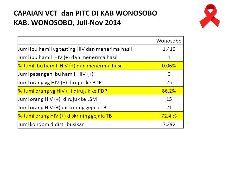CAPAIAN VCT dan PITC DI KAB WONOSOBO KAB. WONOSOBO, Juli-Nov 2014