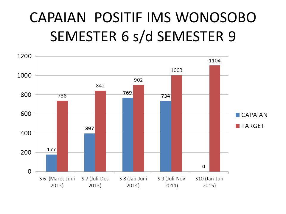 CAPAIAN POSITIF IMS WONOSOBO SEMESTER 6 s/d SEMESTER 9