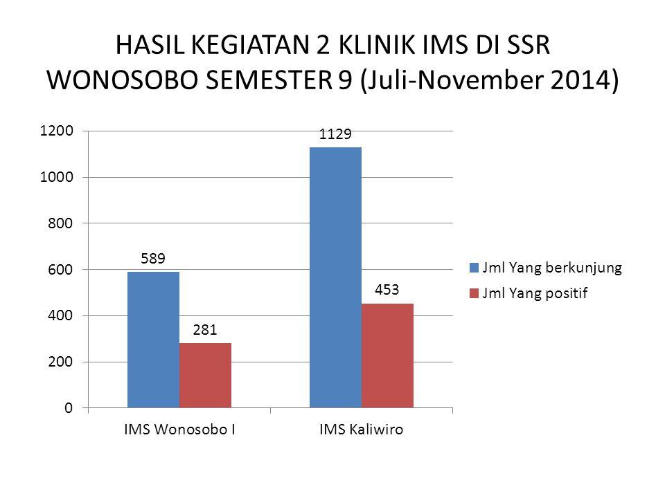 HASIL KEGIATAN 2 KLINIK IMS DI SSR WONOSOBO SEMESTER 9 (Juli-November 2014)