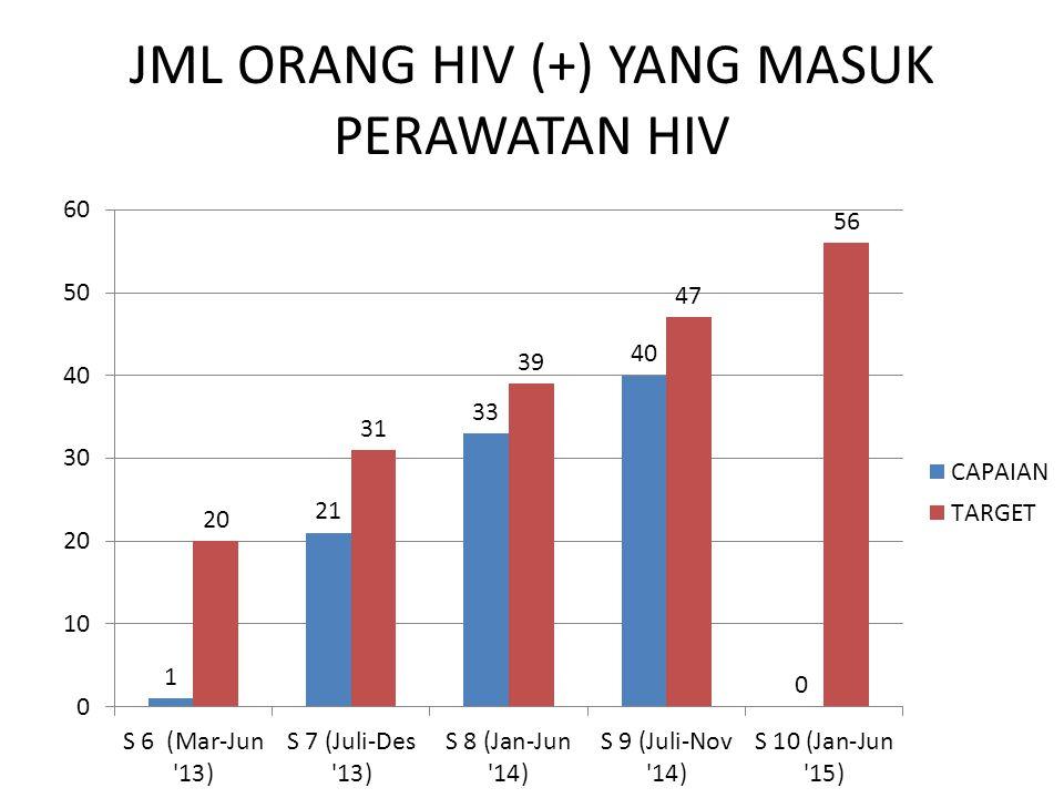JML ORANG HIV (+) YANG MASUK PERAWATAN HIV