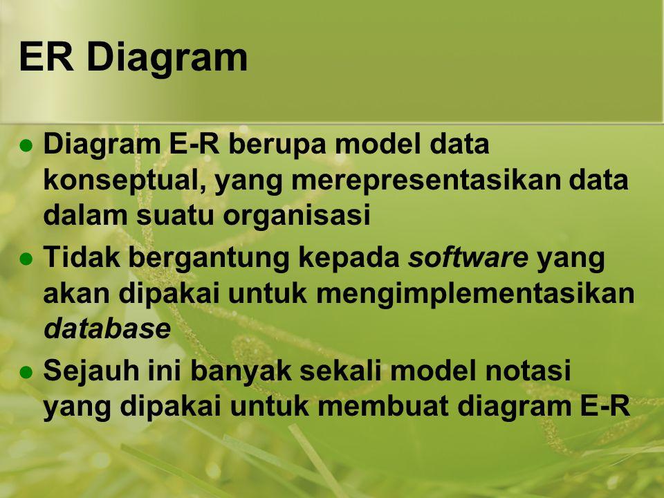 ER Diagram Diagram E-R berupa model data konseptual, yang merepresentasikan data dalam suatu organisasi.