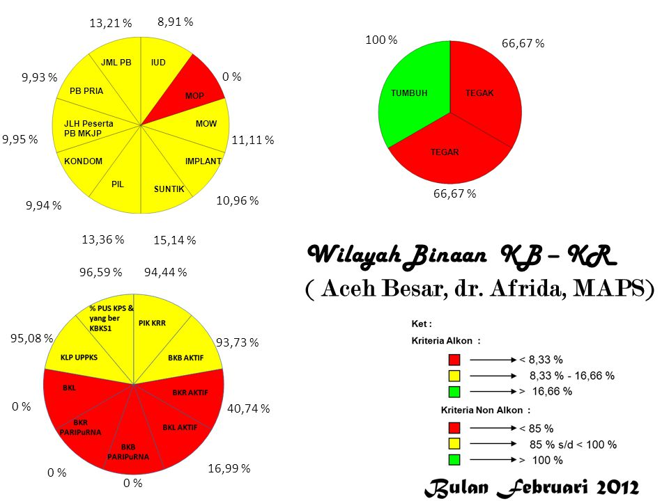 Wilayah Binaan KB – KR ( Aceh Besar, dr. Afrida, MAPS)