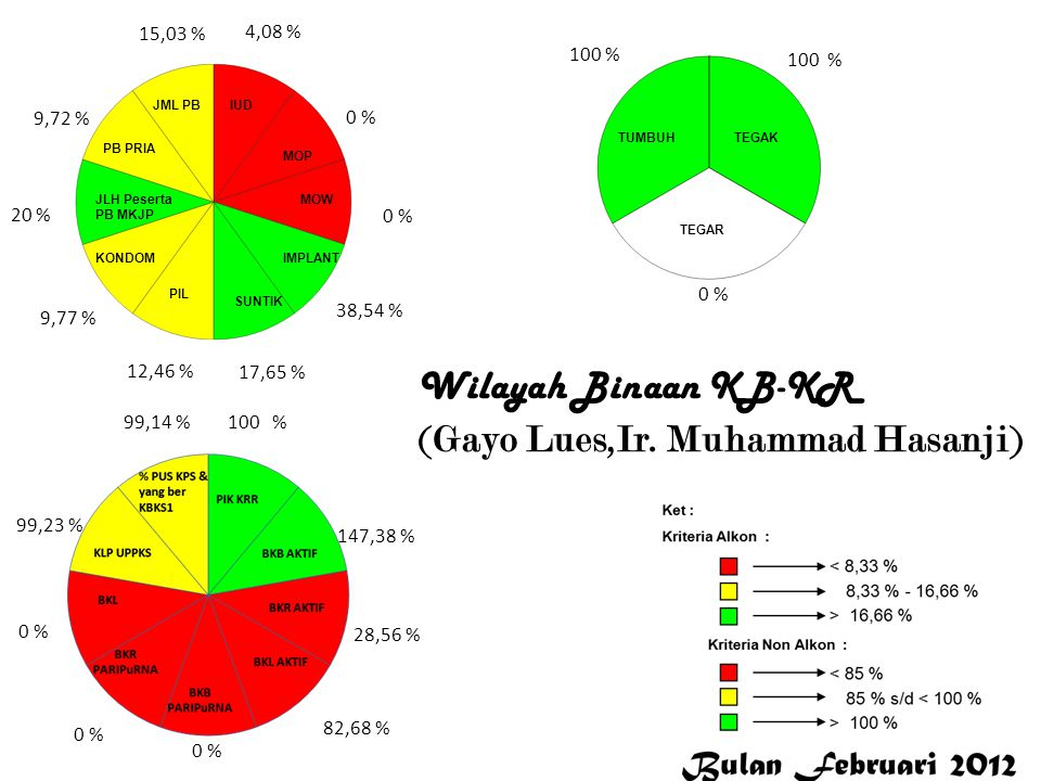 Wilayah Binaan KB-KR (Gayo Lues,Ir. Muhammad Hasanji)