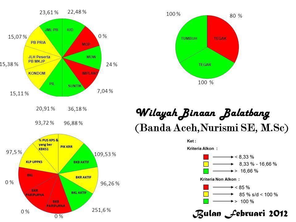Wilayah Binaan Balatbang (Banda Aceh,Nurismi SE, M.Sc)