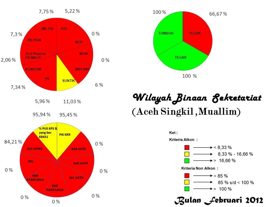 Wilayah Binaan Sekretariat (Aceh Singkil ,Muallim)