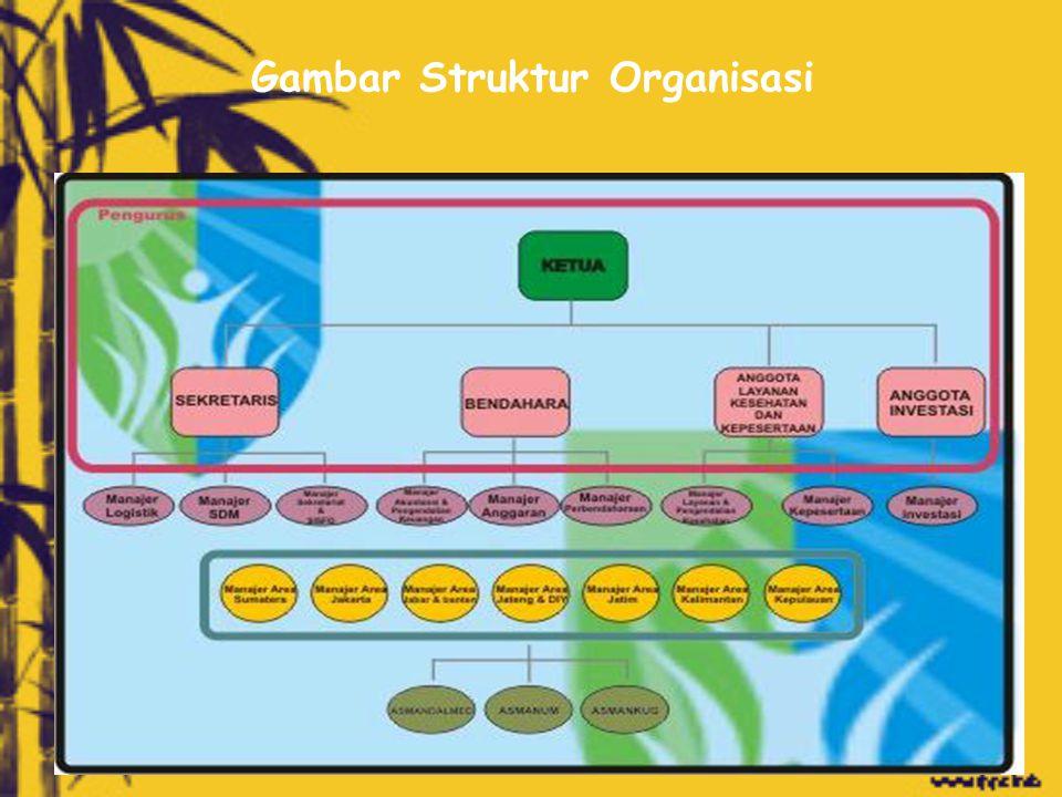 Gambar Struktur Organisasi