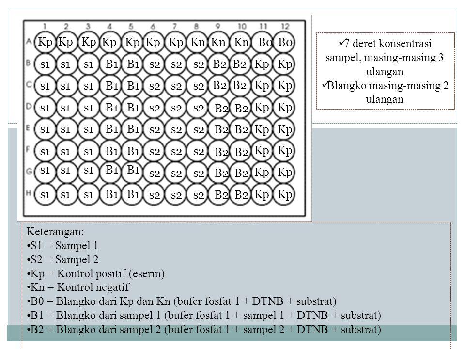 7 deret konsentrasi sampel, masing-masing 3 ulangan