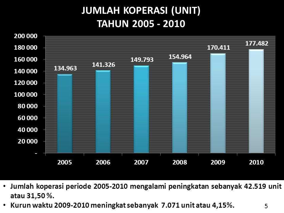 Kurun waktu 2009-2010 meningkat sebanyak 7.071 unit atau 4,15%.