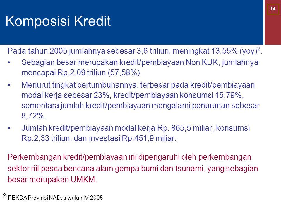 Komposisi Kredit Pada tahun 2005 jumlahnya sebesar 3,6 triliun, meningkat 13,55% (yoy)2.