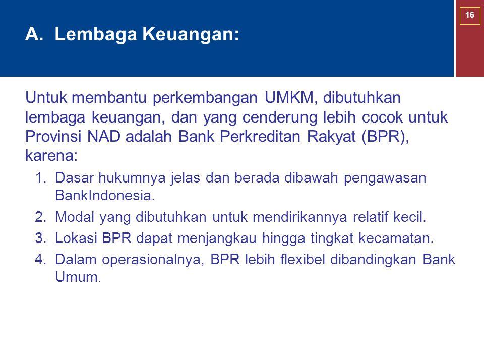 A. Lembaga Keuangan: