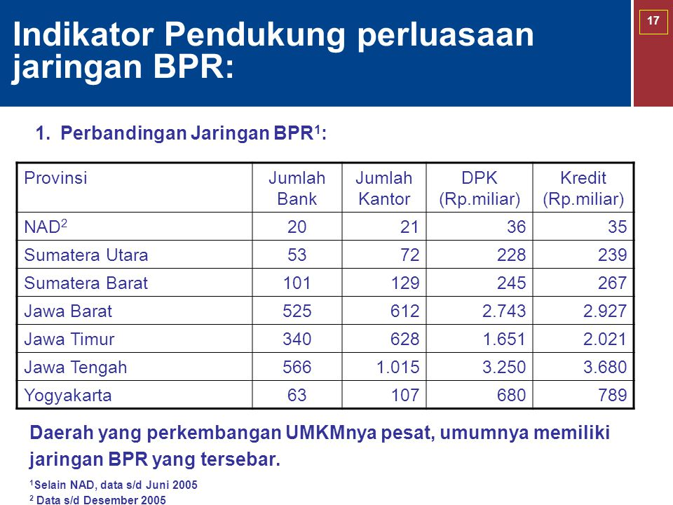Indikator Pendukung perluasaan jaringan BPR: