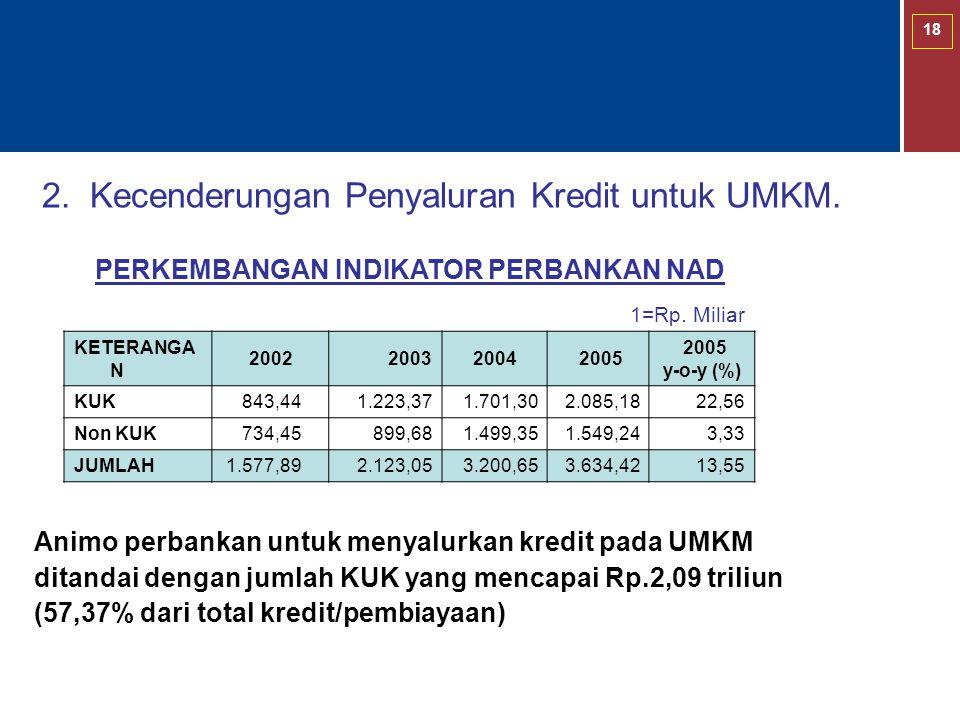 2. Kecenderungan Penyaluran Kredit untuk UMKM.