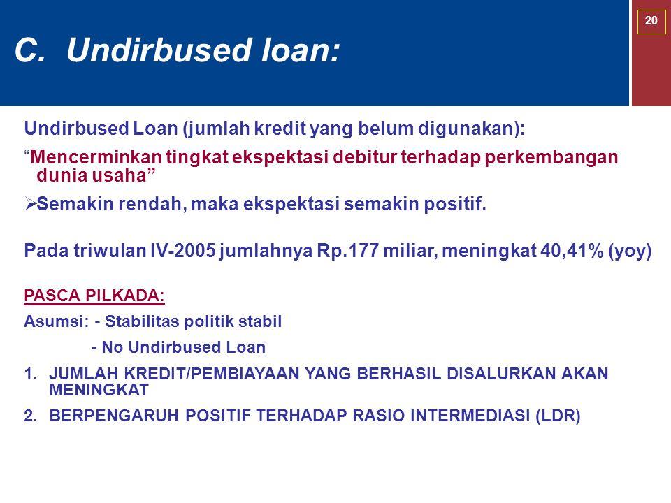 C. Undirbused loan: Undirbused Loan (jumlah kredit yang belum digunakan):