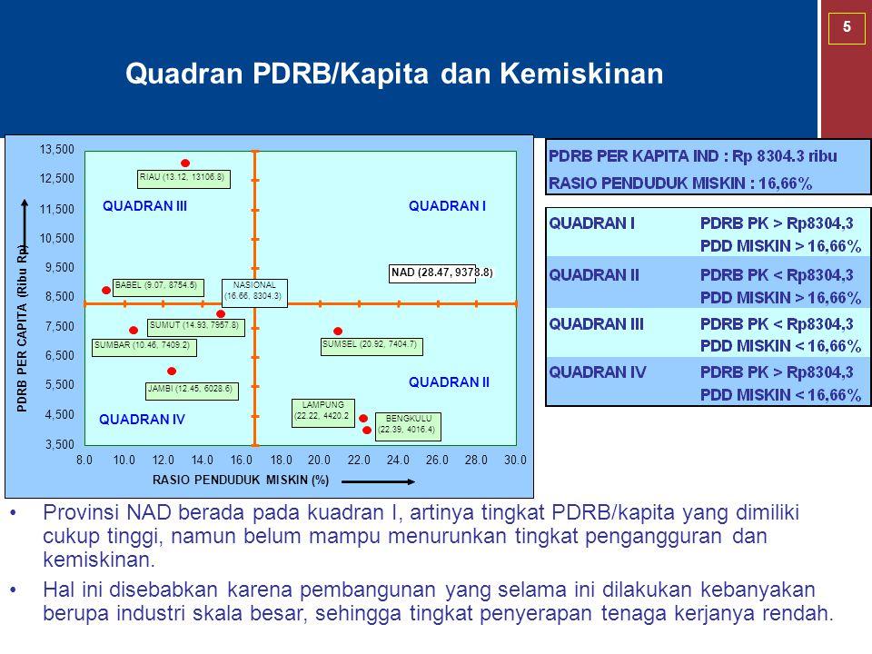 Quadran PDRB/Kapita dan Kemiskinan