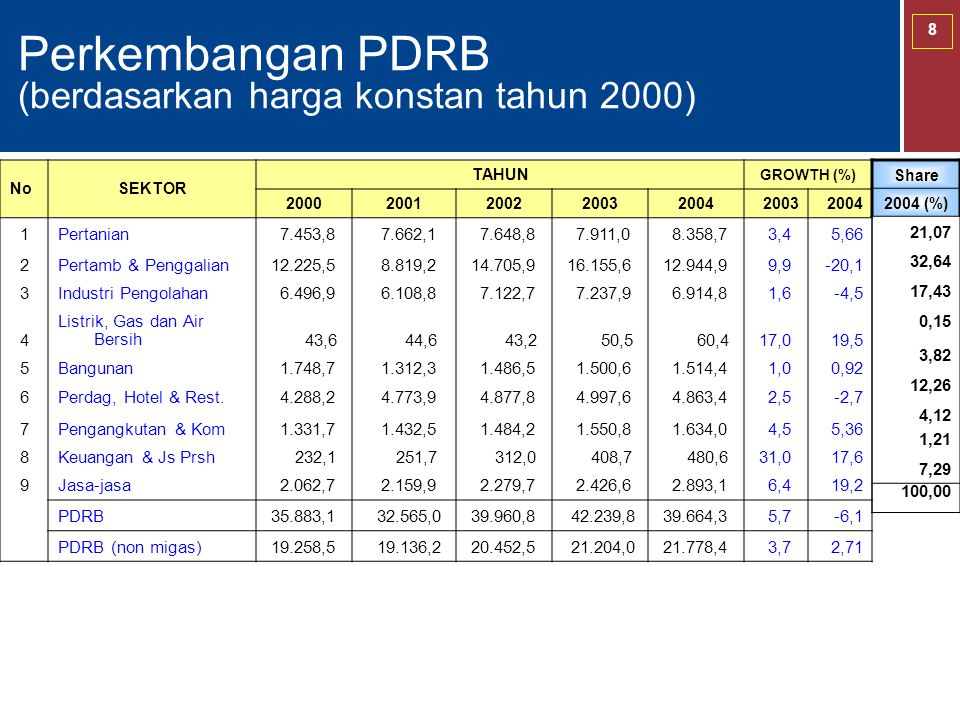 Perkembangan PDRB (berdasarkan harga konstan tahun 2000)