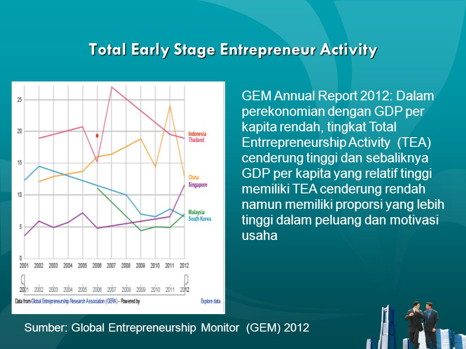 Total Early Stage Entrepreneur Activity