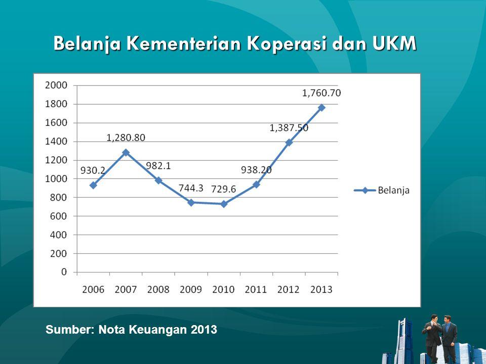 Belanja Kementerian Koperasi dan UKM