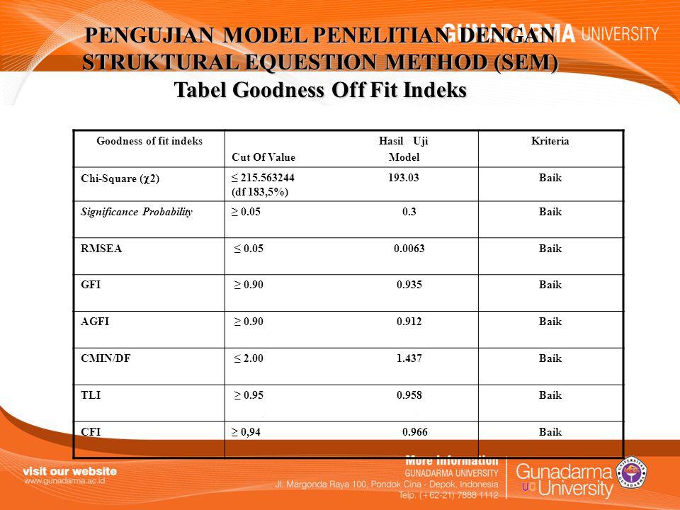 PENGUJIAN MODEL PENELITIAN DENGAN STRUKTURAL EQUESTION METHOD (SEM) Tabel Goodness Off Fit Indeks