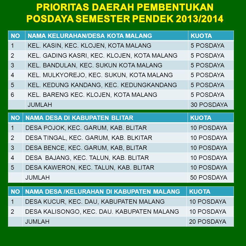 PRIORITAS DAERAH PEMBENTUKAN POSDAYA SEMESTER PENDEK 2013/2014