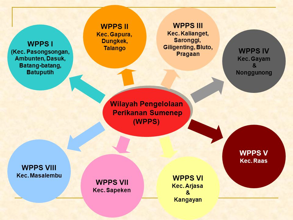 WPPS II WPPS III WPPS I WPPS IV Wilayah Pengelolaan Perikanan Sumenep