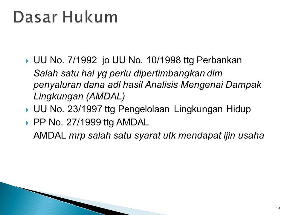 Dasar Hukum UU No. 7/1992 jo UU No. 10/1998 ttg Perbankan