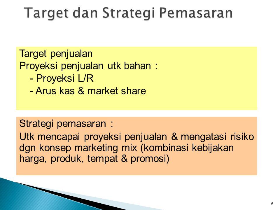 Target dan Strategi Pemasaran