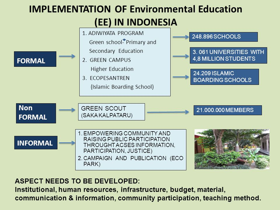 IMPLEMENTATION OF Environmental Education (EE) IN INDONESIA