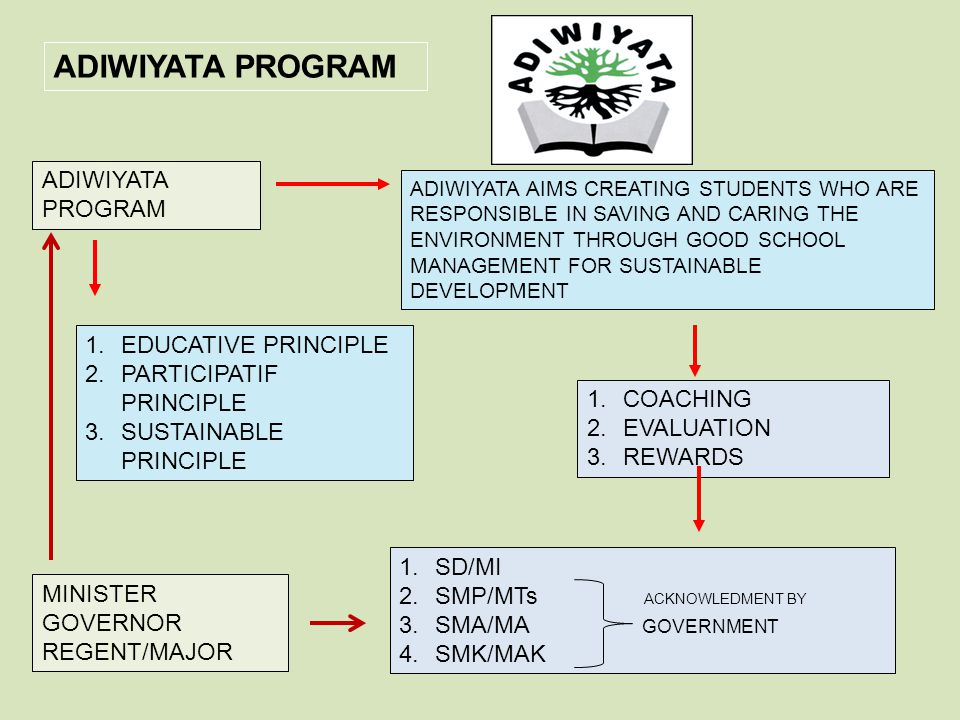 ADIWIYATA PROGRAM ADIWIYATA PROGRAM EDUCATIVE PRINCIPLE
