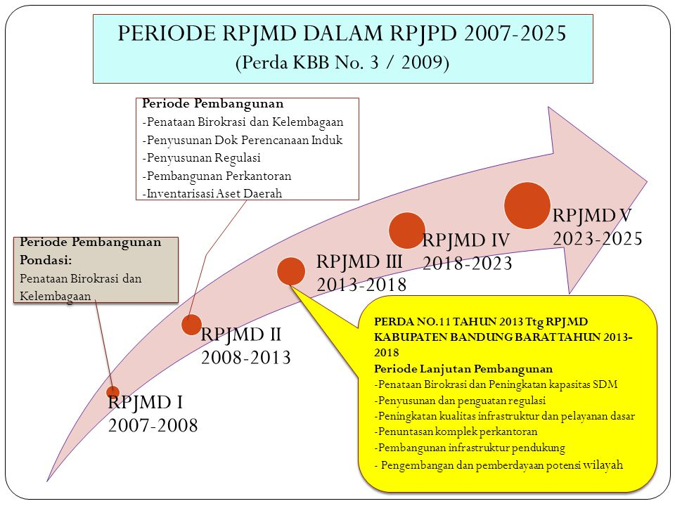 PERIODE RPJMD DALAM RPJPD 2007-2025 (Perda KBB No. 3 / 2009)