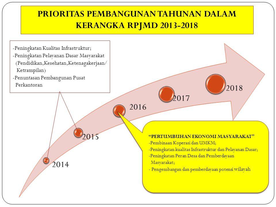 PRIORITAS PEMBANGUNAN TAHUNAN DALAM KERANGKA RPJMD 2013-2018