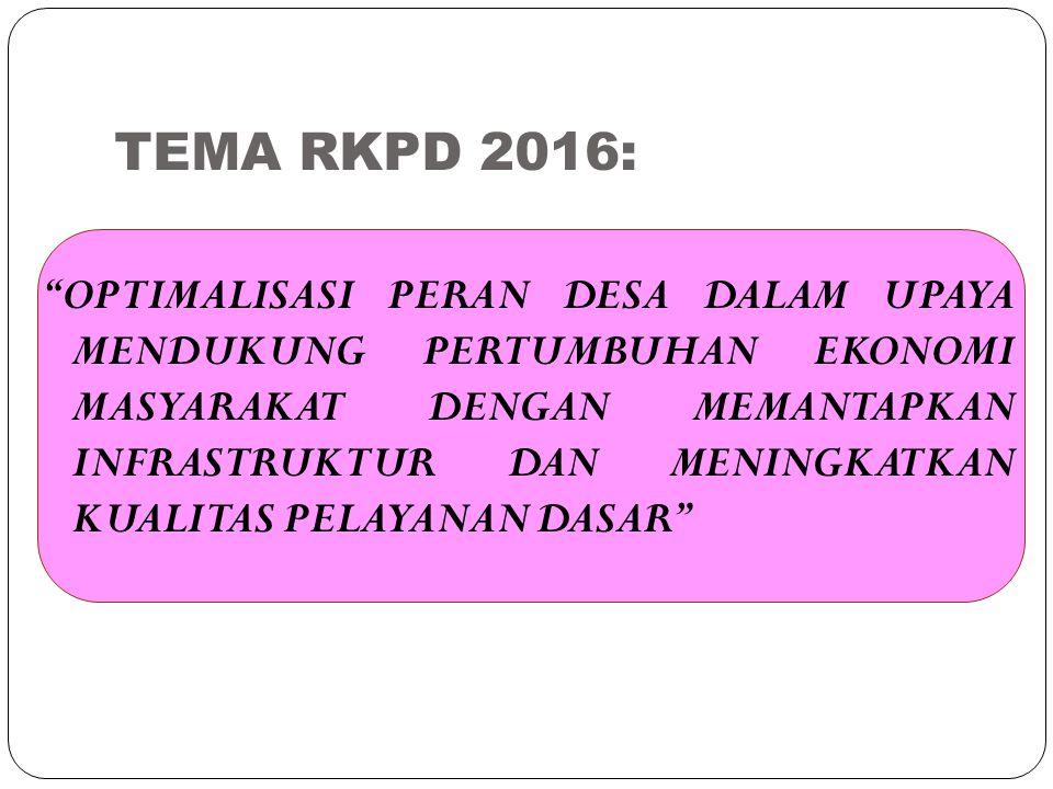TEMA RKPD 2016:
