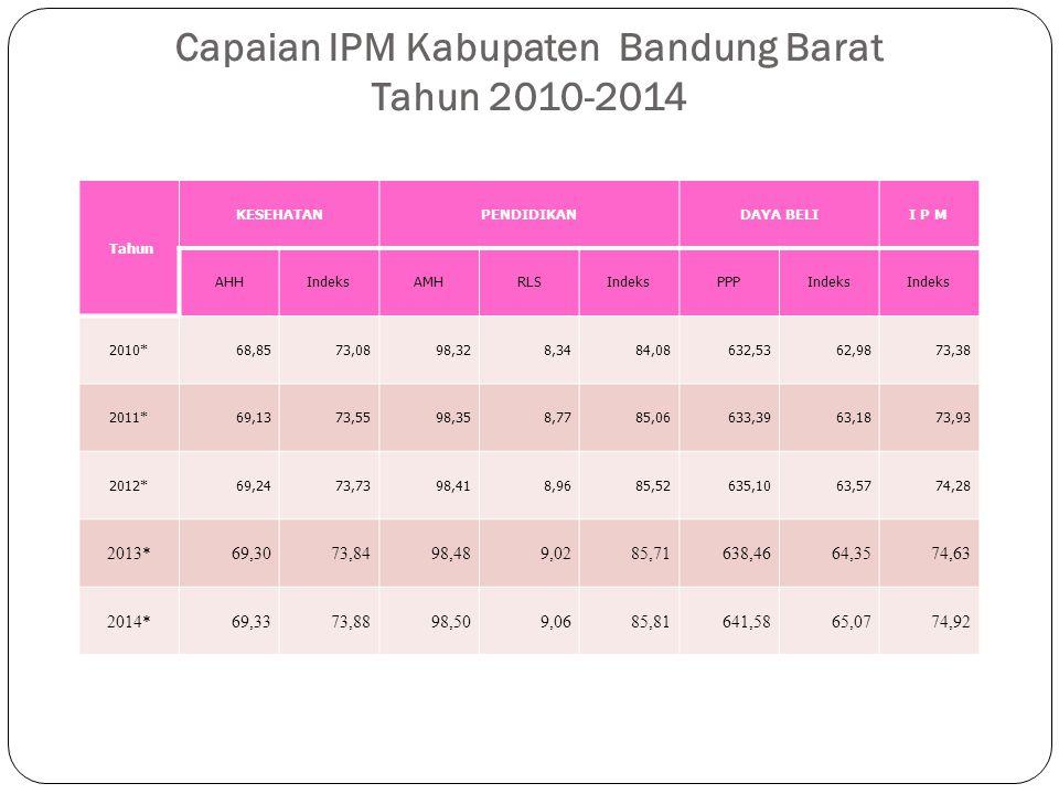 Capaian IPM Kabupaten Bandung Barat Tahun 2010-2014