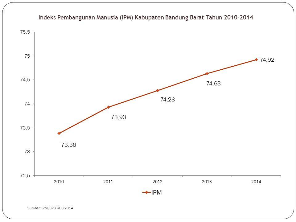 Indeks Pembangunan Manusia (IPM) Kabupaten Bandung Barat Tahun 2010-2014