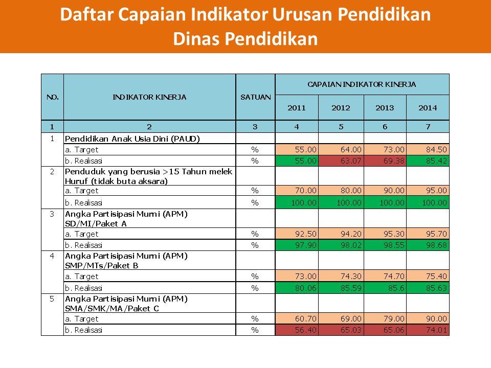 Daftar Capaian Indikator Urusan Pendidikan