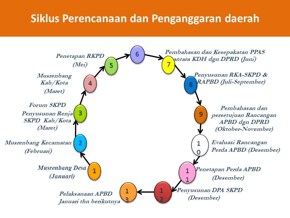 Siklus Perencanaan dan Penganggaran daerah