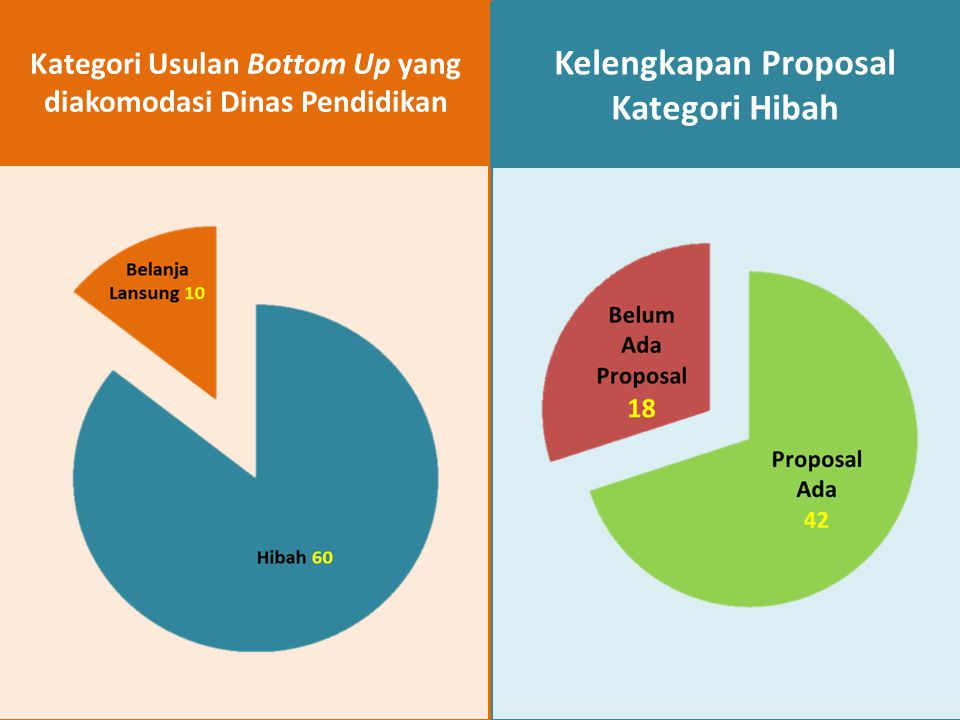 Kelengkapan Proposal Kategori Hibah