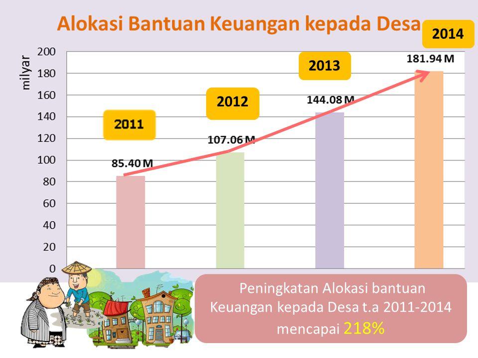 Peningkatan Alokasi bantuan Keuangan kepada Desa t.a 2011-2014