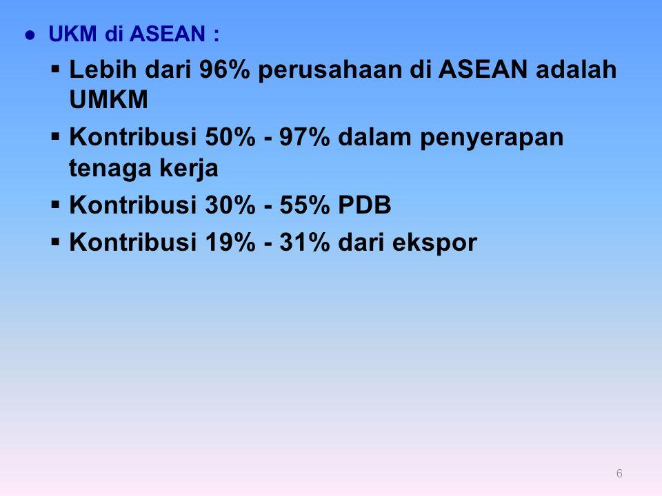 Lebih dari 96% perusahaan di ASEAN adalah UMKM