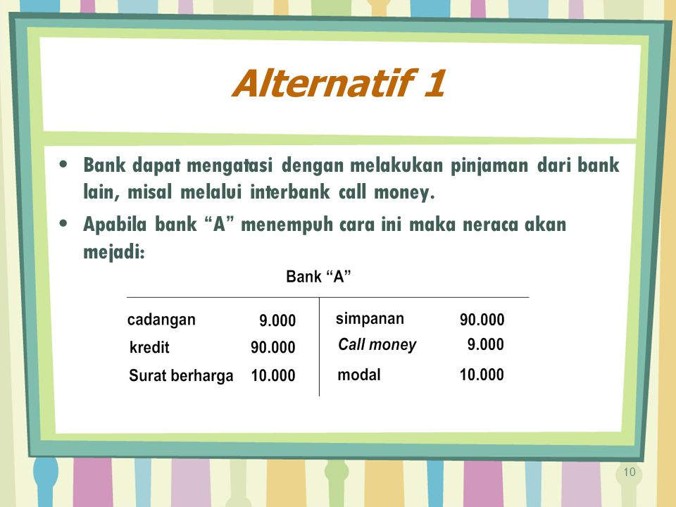 Alternatif 1 Bank dapat mengatasi dengan melakukan pinjaman dari bank lain, misal melalui interbank call money.