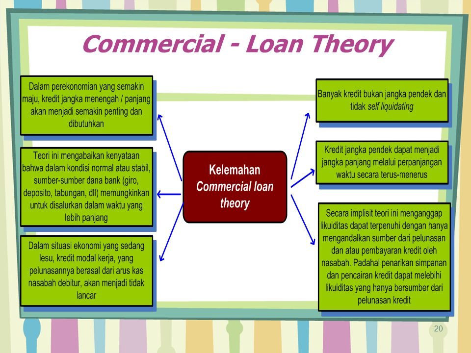 Commercial - Loan Theory